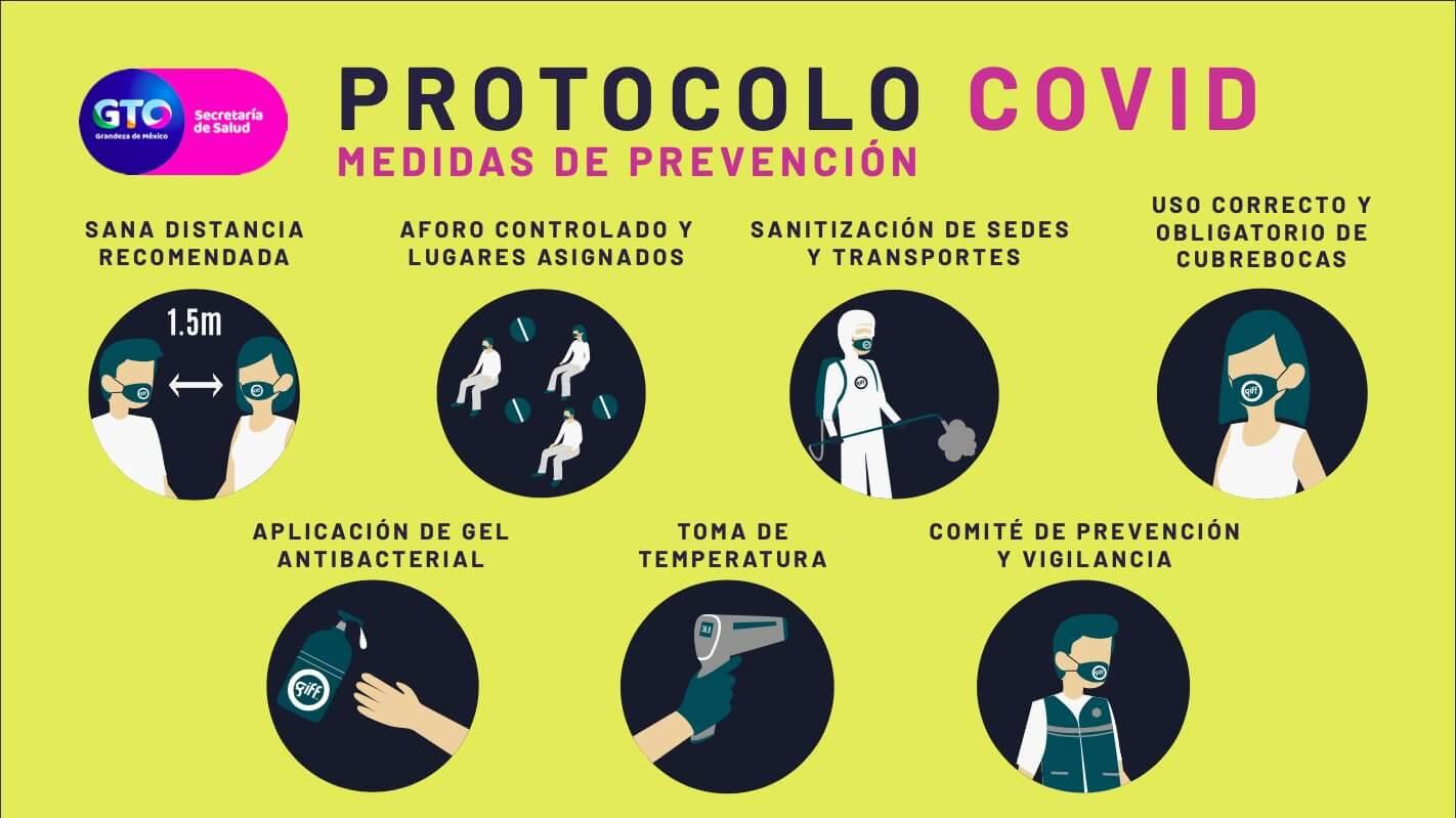 protocolo COVID del GIFF